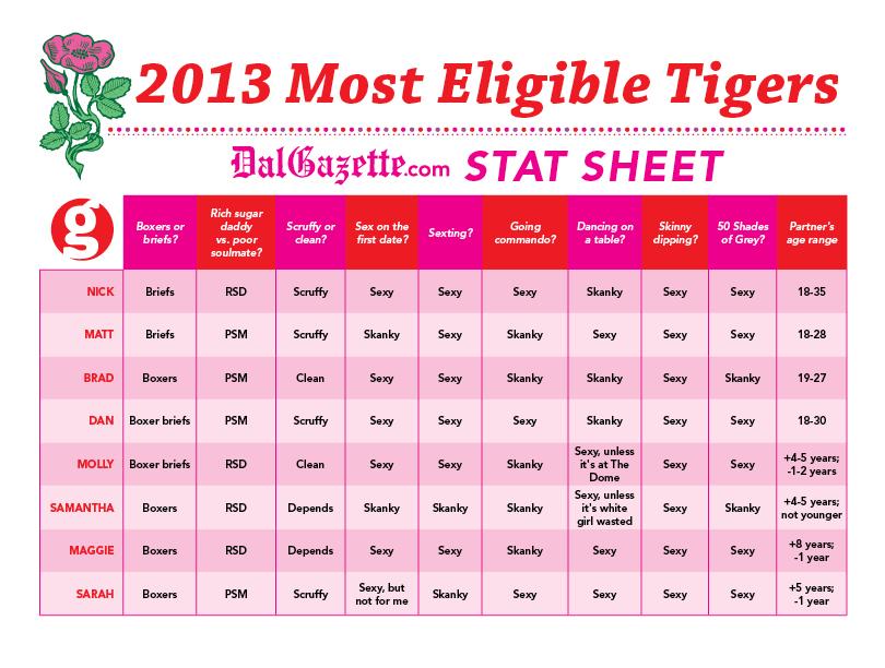 Gazette-145-18_Tigers_Stats