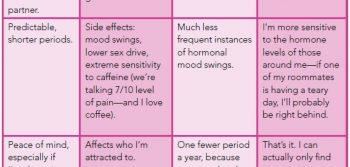 That three-letter word: Hormonal haze