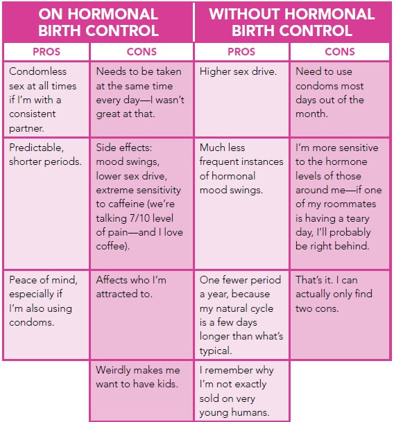 Pros and cons of hormonal birth control